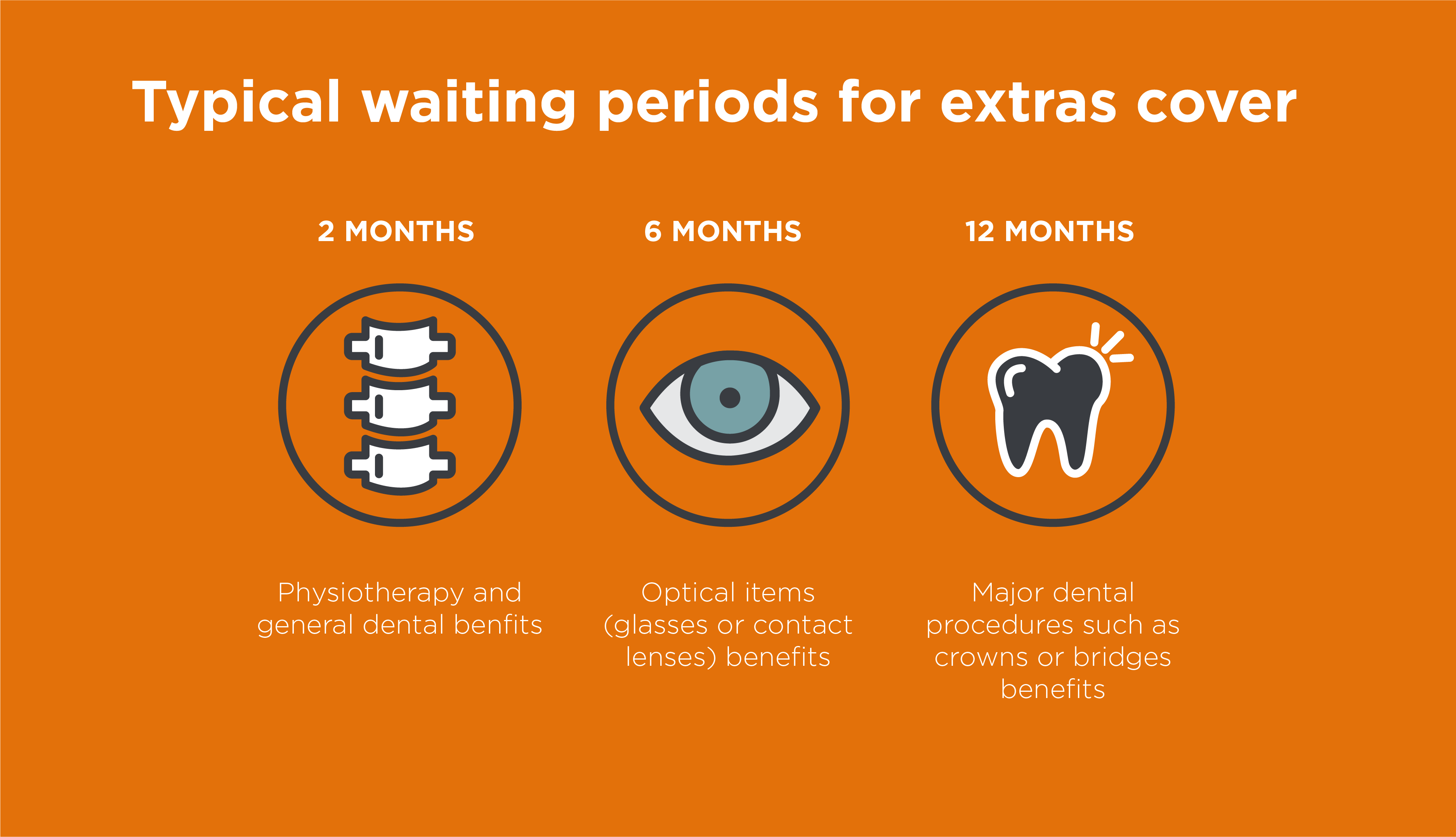 Typical waiting periods for extras cover
