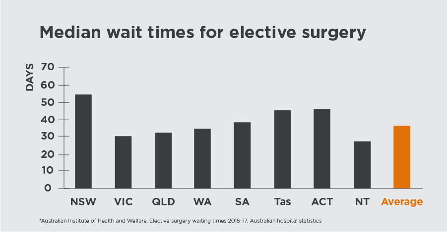 Median wait times for elective surgery