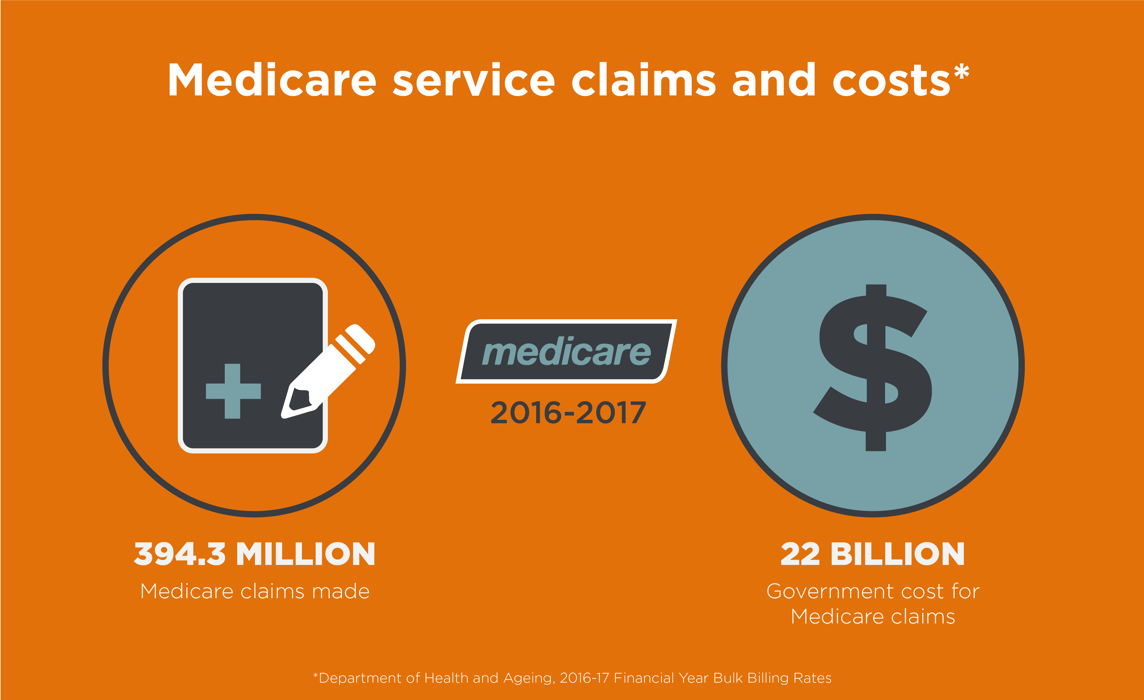 What Is A Medicare Claim & How To Make One | iSelect
