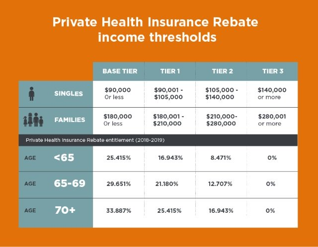 Private Health Insurance >> Private Health Insurance Rebate Australian Government Tax Offset