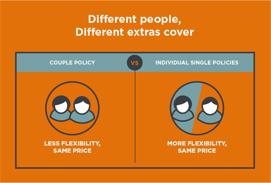 Extras cover for different people infographic