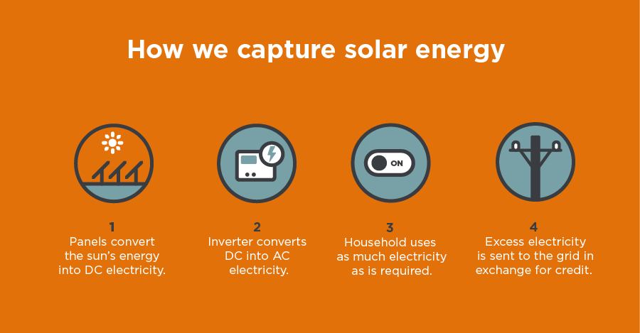 How we capture solar energy infographic