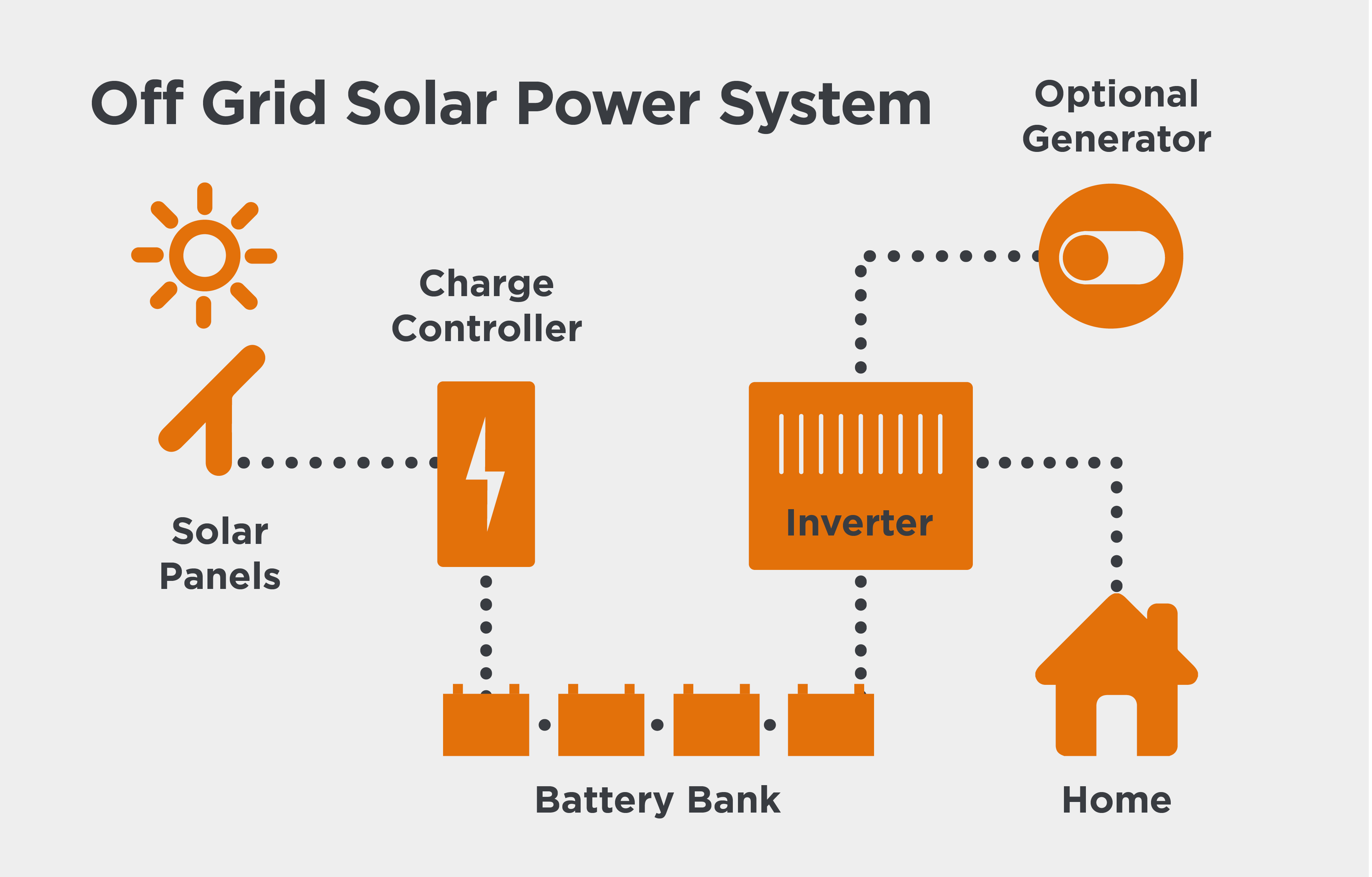 Solar Power Systems Compare Panels And Inverters Iselect Panel System Wiring Diagram Offgrid What Is An Off Grid