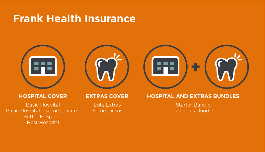 frank health insurance infographic