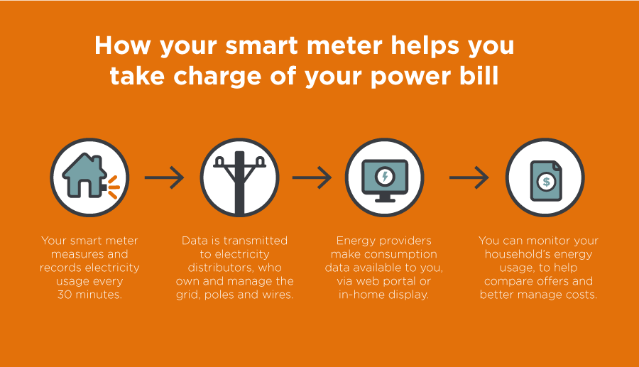 smart meters and energy bill graphic