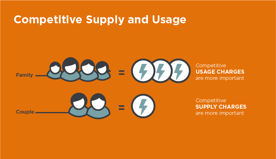 Energy supply and usage infographic