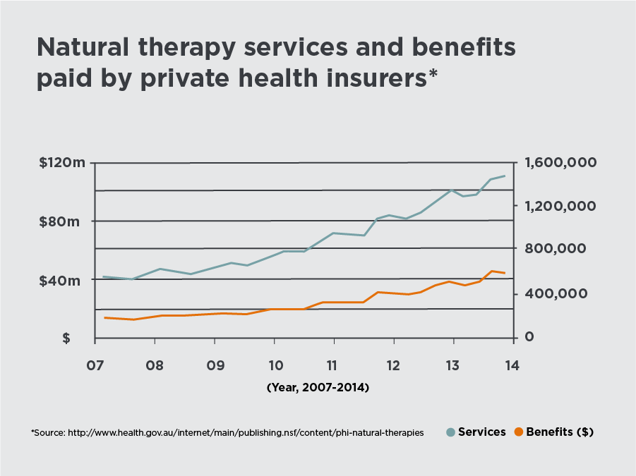 Natural therapy benefits paid by private health insurers