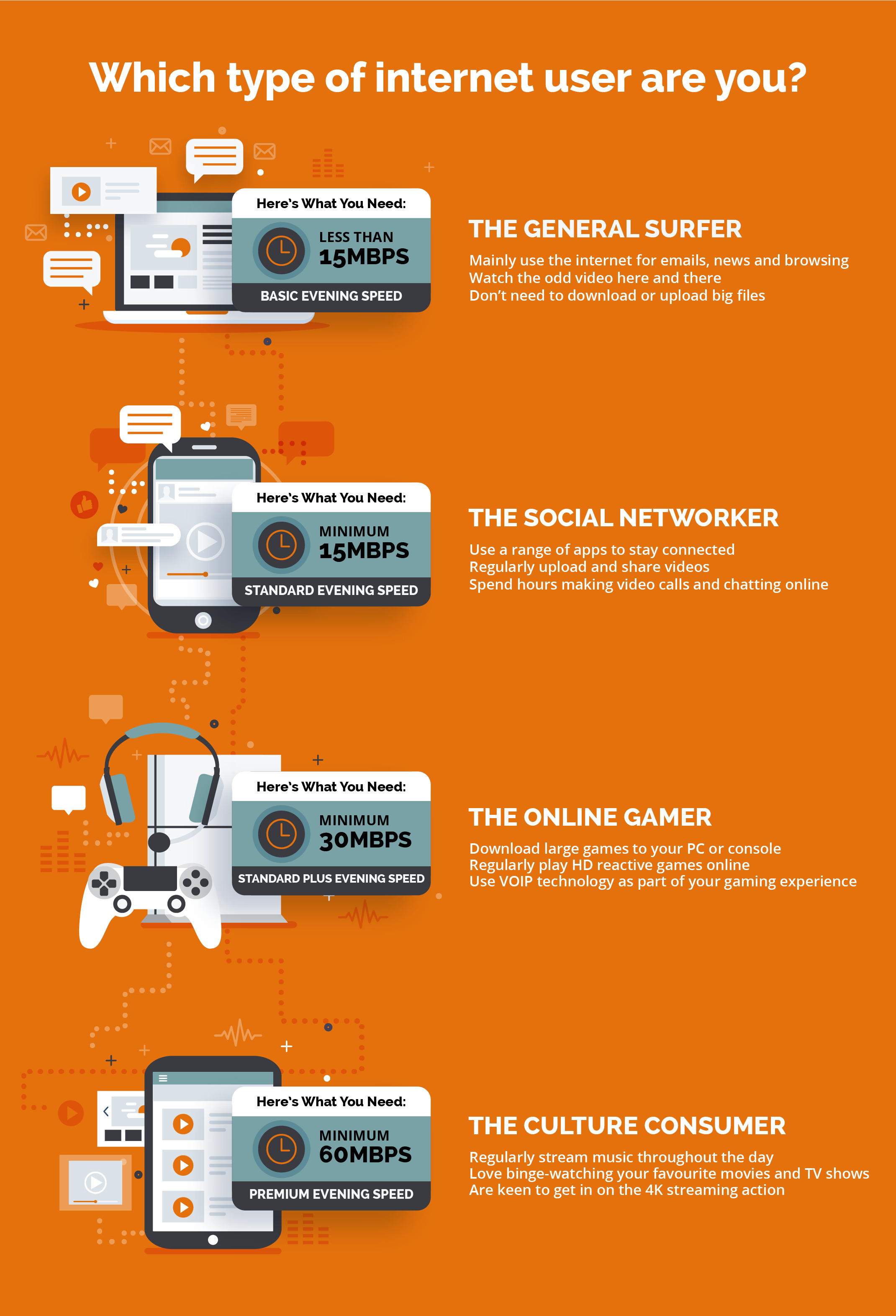 orange internet usage infograhic