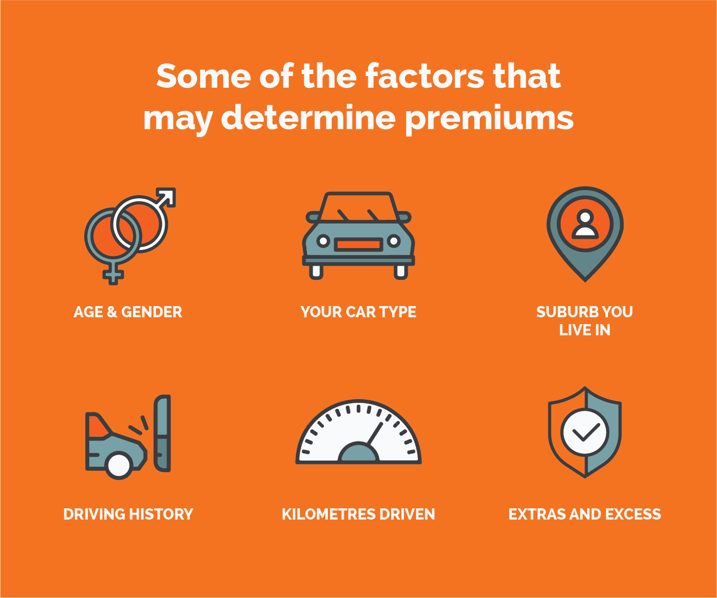 How Car Insurance Premiums Are Calculated Compare With Iselect