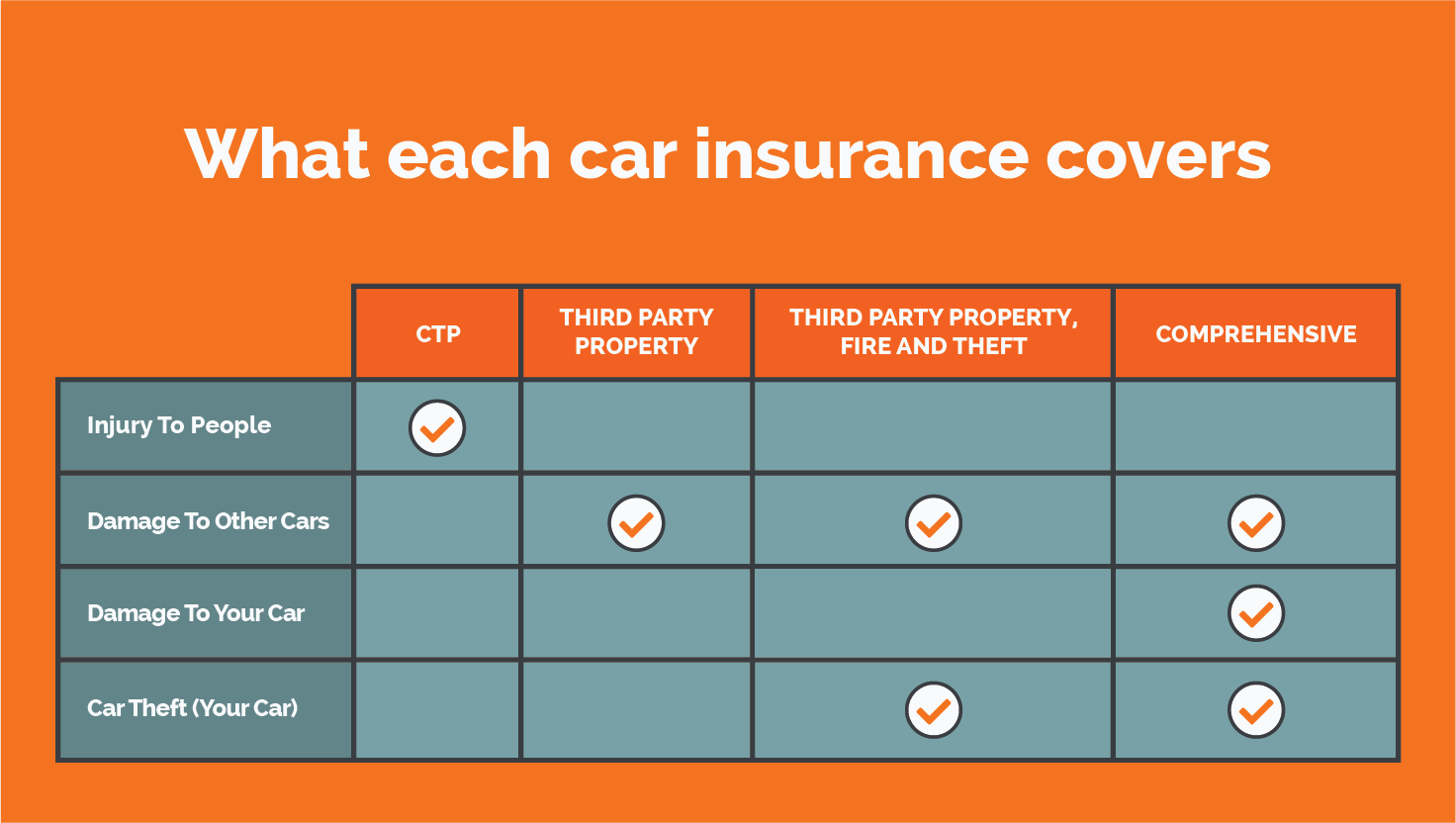 when to get car insurance